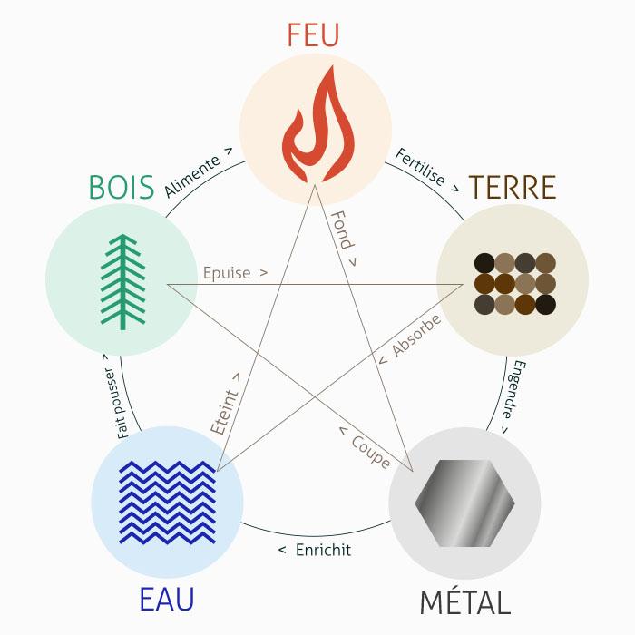 Les 5 éléments du feng shui : eau, métal, bois, feu, terre